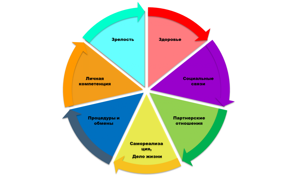 система жизни, колесо развития, колесо баланса, коучинговое колесо, правила жизни, самореализация, дело жизни, система жизненных координат, стратегия жизни, жизненный путь