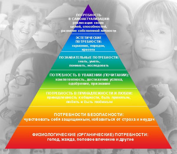 жизненные ценности, пирамида маслоу, ценности человека, узнать свои ценности, что важно в жизни, зачем я живу, что для меня важно