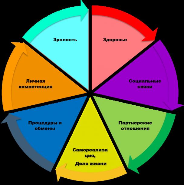 система жизни, колесо развития, колесо баланса, коучинговое колесо, правила жизни, самореализация, дело жизни, система жизненных координат, стратегия жизни, жизненный путь, найти себя, сделать себя, самоактуализация