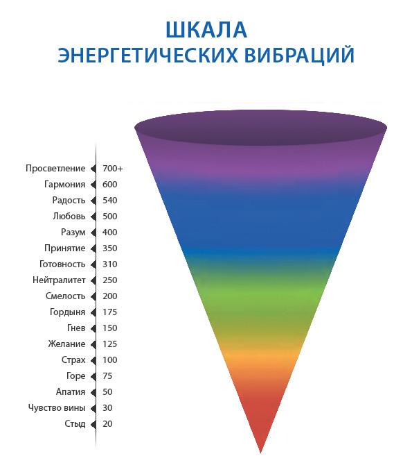шкала энергосостояний